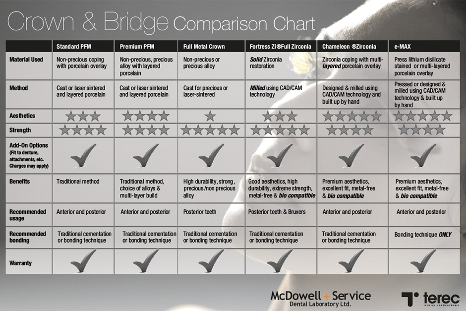 Crown Bridge Restoration Comparison Chart