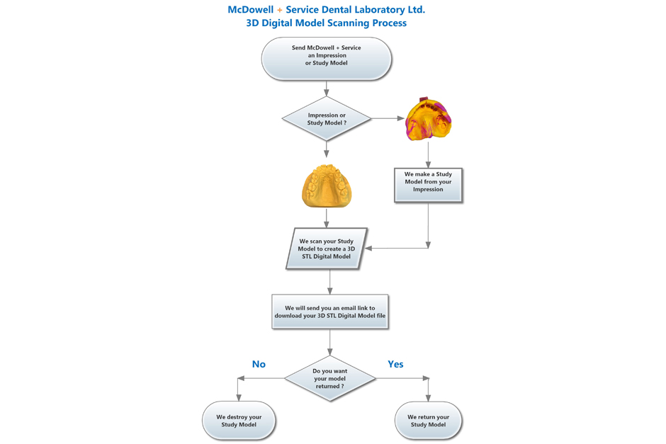 Digital Model Scanning Process Flow Chart