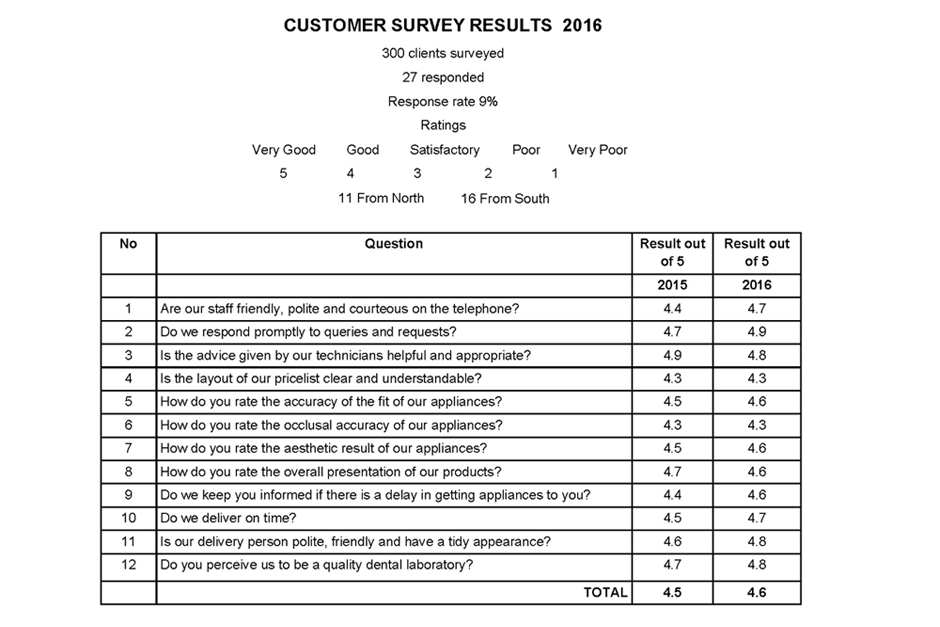 Customer Survey 2016 Results
