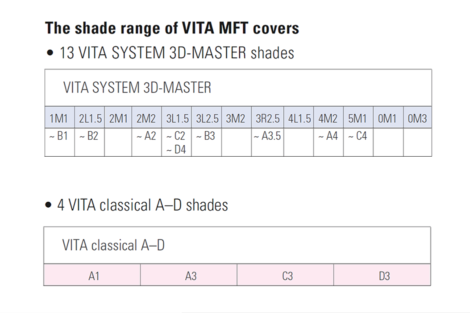 VitaMFT Shade Range Table